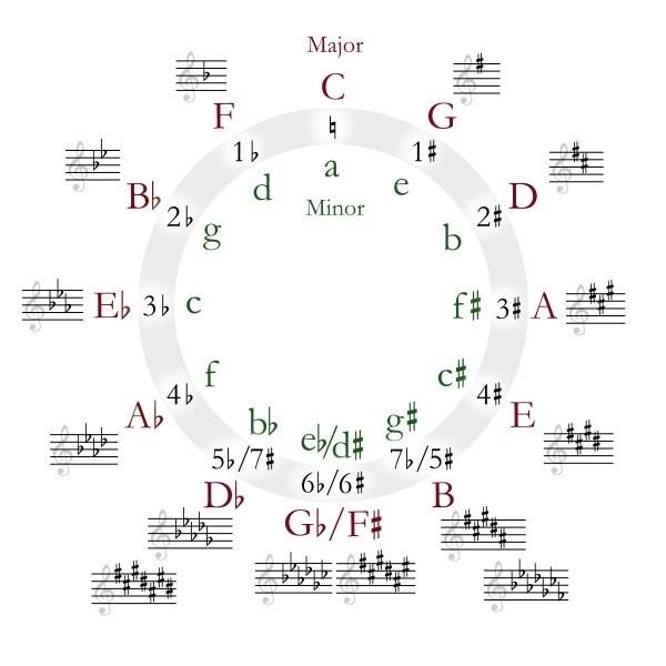 有关小调音阶的理解